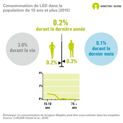 Consommation de LSD chez les 15 ans et plus