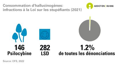 Consommation d'hallucinogènes: Dénonciations pour infraction à la Loi sur les stupéfiants