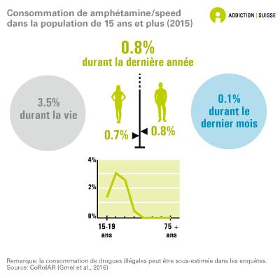 Consommation de speed/amphétamine chez les 15 ans et plus