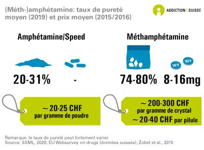 Meth-amphétamine: taux de pureté moyen et prix moyen
