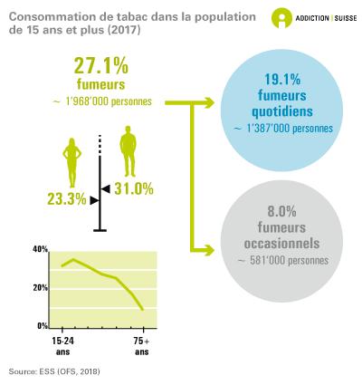 Consommation de tabac chez les 15 ans et plus