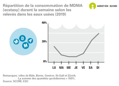 Répartition de la consommation de MDMA (ecstasy) durant la semaine selon les relevés dans les eaux usées