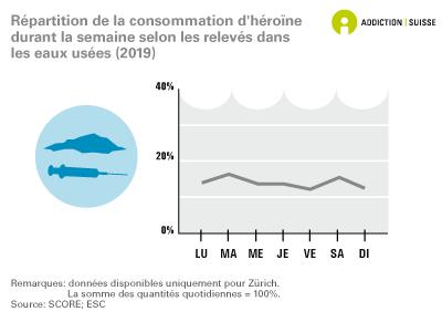 Répartition de la consommation d'héroïne durant la semaine selon les relevés dans les eaux usées