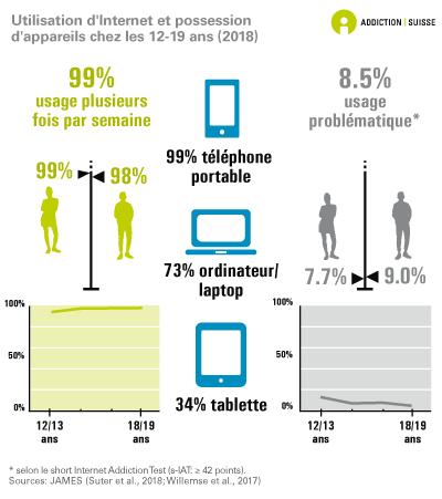 Internetnutzung & Gerätebesitz von 12-19-Jährigen