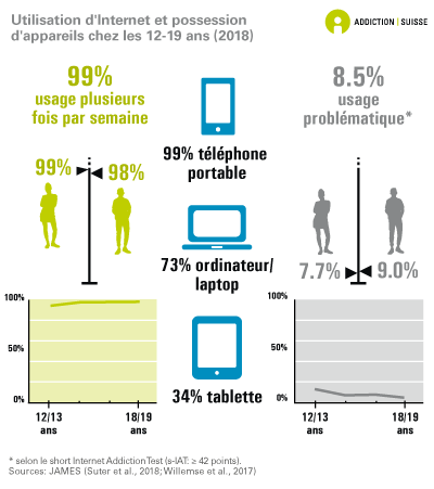 Internetnutzung und Gerätebesitz von 12-19-Jährigen