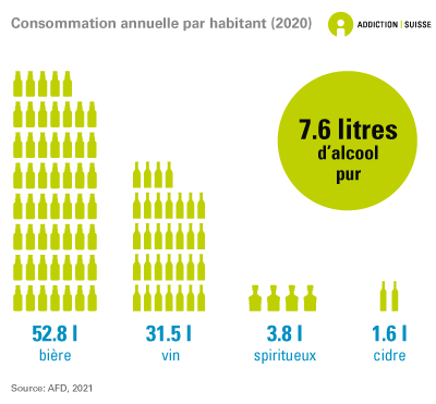 Consommation annuelle par habitant: En 2017, chaque habitant de 15 ans et plus a consommé en moyenne 7.8 litres d'alcool pur, sous la forme de 55.1 litres de bière, 33.1 litres de vin, 3.6 litres de spiritueux et 1.7 litres de cidre. Données de l'administration fédérale des douanes.