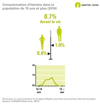 Consommation d'héroïne dans la population âgée de 15 ans et plus