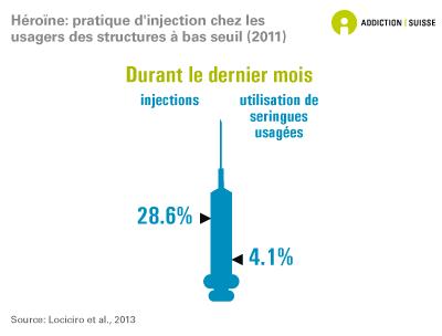 Héroïne: pratiques d'injection chez les usagers des structures à bas seuil d'accessibilité