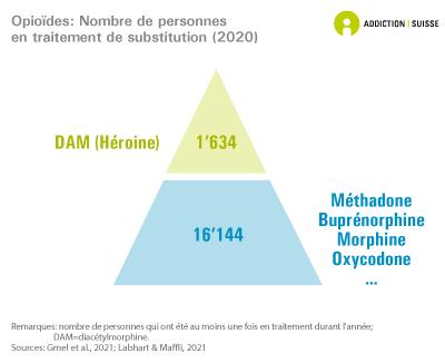 Opioïdes: Nombre de personnes en traitement de substitution