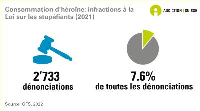 Consommation d'héroïne: infraction à la Loi sur les stupéfiants