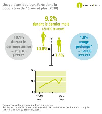 Usage d'antidouleurs forts dans la population âgée de 15 ans et plus