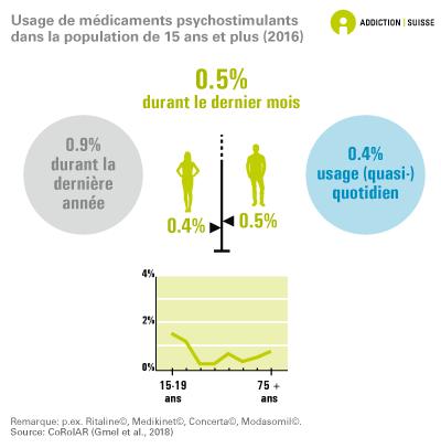 Usage de médicaments psychostimulants dans la population âgée de 15 ans et plus