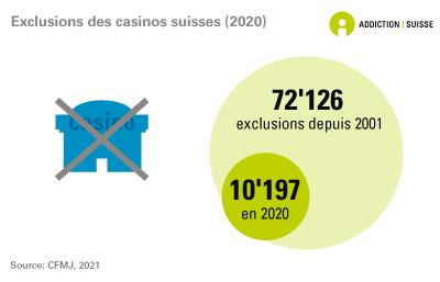 Exclusions des casinos suisses