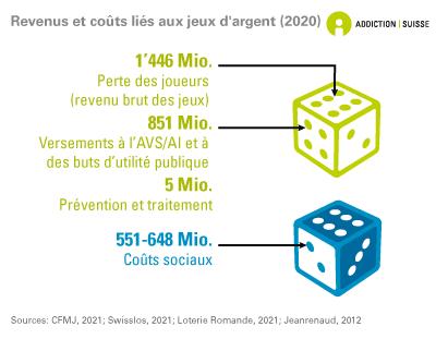 Revenus et coûts liés aux jeux d'argent