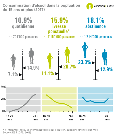 Consommation d'alcool chez les 15 ans et plus