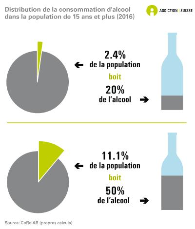 Estimation de la distribution de la consommation d'alcool chez les 15 ans et plus