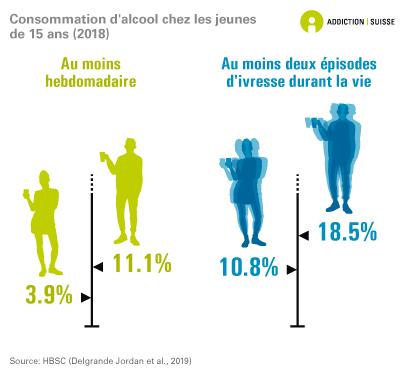 Consommation d'alcool chez les jeunes de 15 ans
