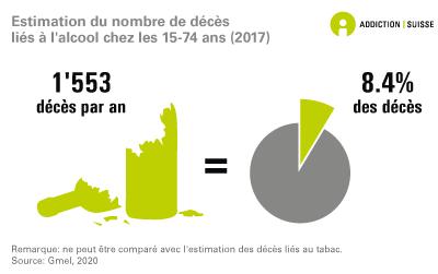 Estimation du nombre de décès liés à l'alcool chez les 15-74 ans