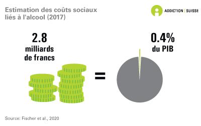 Estimation des coûts sociaux liés à l'alcool