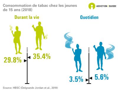 Consommation de tabac chez les jeunes de 15 ans