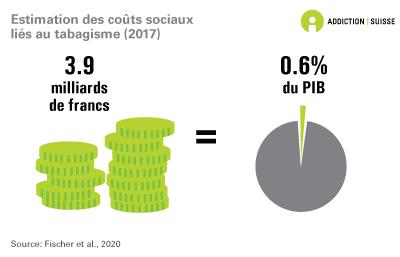 Estimation des coûts sociaux liés au tabagisme