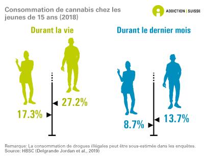 Consommation de cannabis chez les jeunes de 15 ans