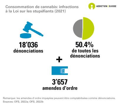 Consommation de cannabis: dénonciations pour infraction à la Loi sur les stupéfiants
