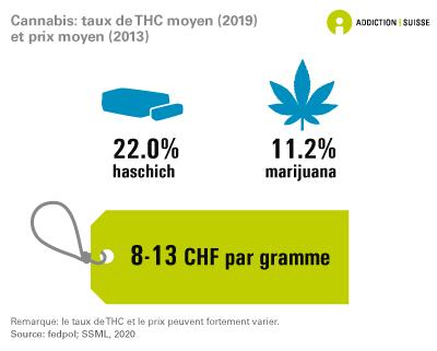 Cannabis: taux de THC moyen et prix moyen