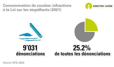 Consommation de cocaïne: dénonciations pour infraction à la Loi sur les sutpéfiants